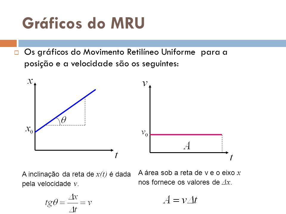 Gráficos do MRU Os gráficos do Movimento Retilíneo Uniforme para a posição e a velocidade são os seguintes: A área sob a reta de v e o eixo x nos forn