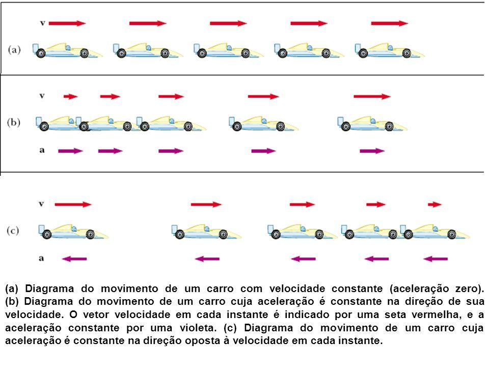 (a) Diagrama do movimento de um carro com velocidade constante (aceleração zero). (b) Diagrama do movimento de um carro cuja aceleração é constante na