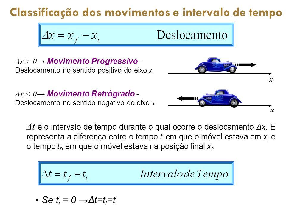 Δt é o intervalo de tempo durante o qual ocorre o deslocamento Δx. E representa a diferença entre o tempo t i em que o móvel estava em x i e o tempo t