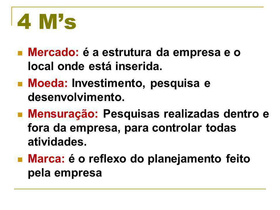 4 Ms Mercado: é a estrutura da empresa e o local onde está inserida.