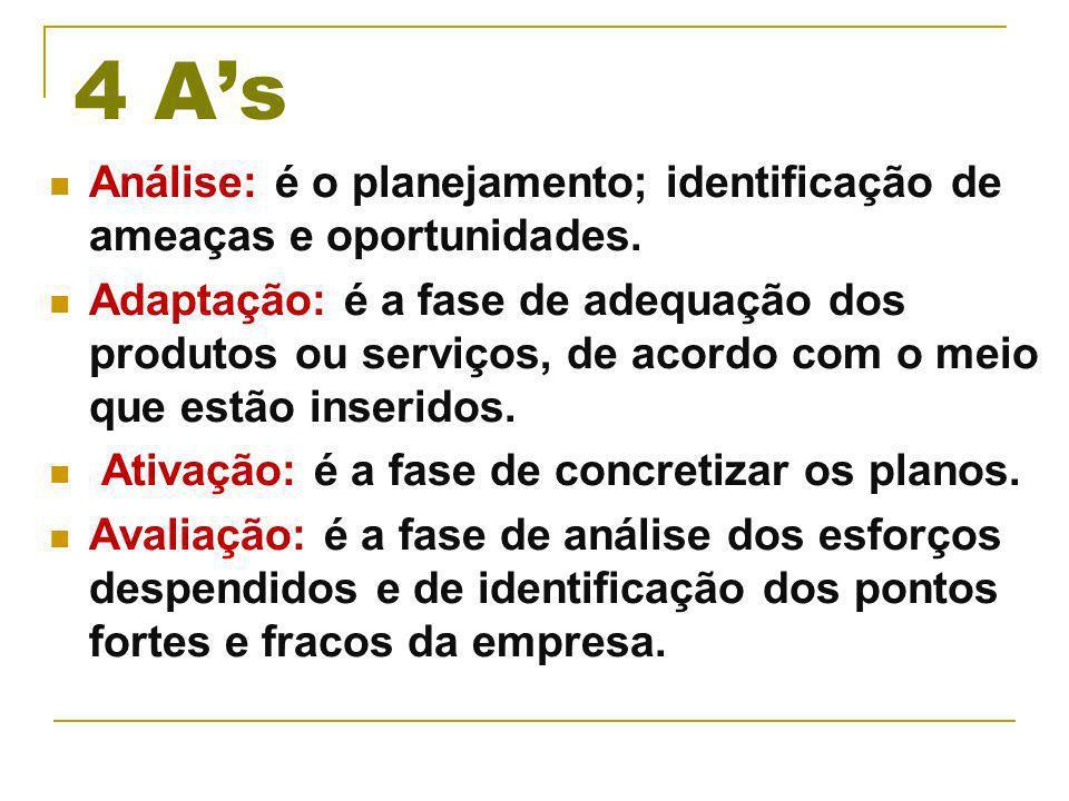 4 As Análise: é o planejamento; identificação de ameaças e oportunidades.