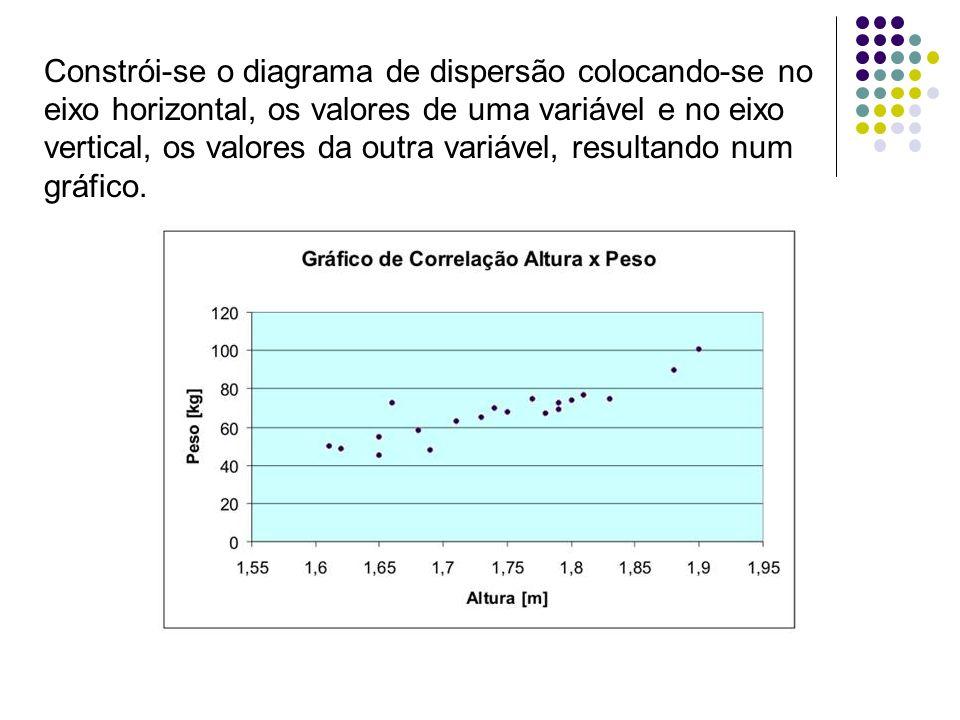 Constrói-se o diagrama de dispersão colocando-se no eixo horizontal, os valores de uma variável e no eixo vertical, os valores da outra variável, resu