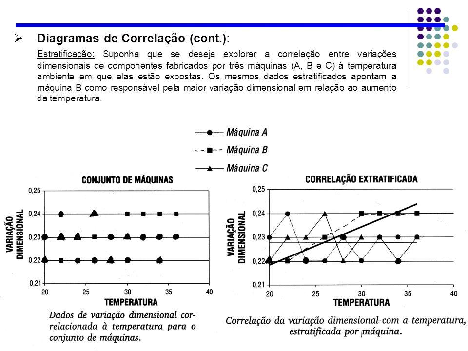 Diagramas de Correlação (cont.): Estratificação: Suponha que se deseja explorar a correlação entre variações dimensionais de componentes fabricados po