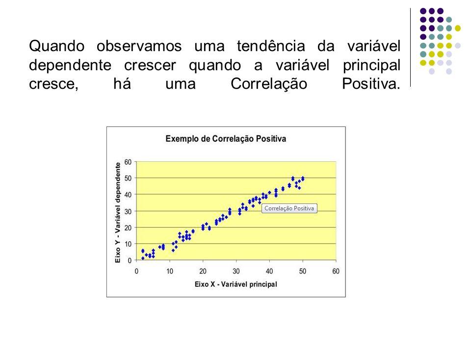 Quando observamos uma tendência da variável dependente crescer quando a variável principal cresce, há uma Correlação Positiva.