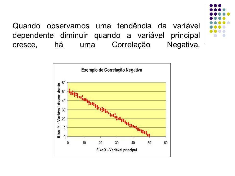 Quando não identificamos uma tendência da variável dependente em função da variável principal, há uma Correlação Nula; ou ainda, não há correlação.