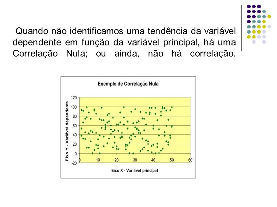 GRÁFICO DE CORRELAÇÃO Usado para avaliar se o comportamento de um processo é estável ou previsível.