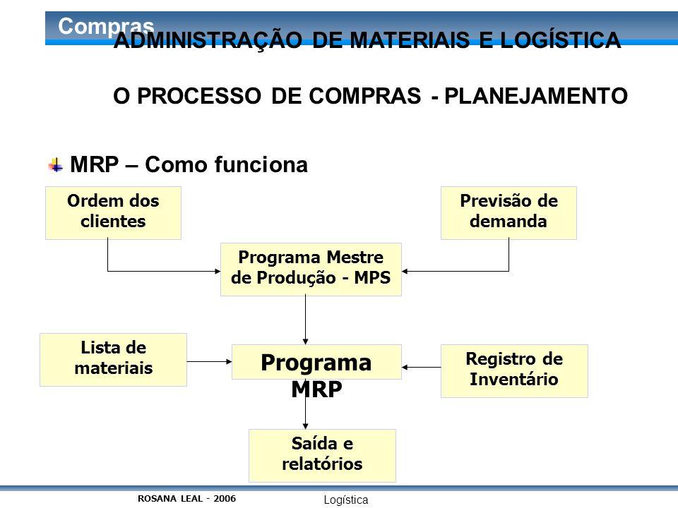 Logística Compras O PROCESSO DE COMPRAS - PLANEJAMENTO MRP – Como funciona Ordem dos clientes Previsão de demanda Programa Mestre de Produção - MPS Li