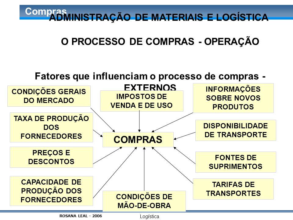 Logística Compras O PROCESSO DE COMPRAS - OPERAÇÃO Fatores que influenciam o processo de compras - EXTERNOS COMPRAS CONDIÇÕES GERAIS DO MERCADO INFORM