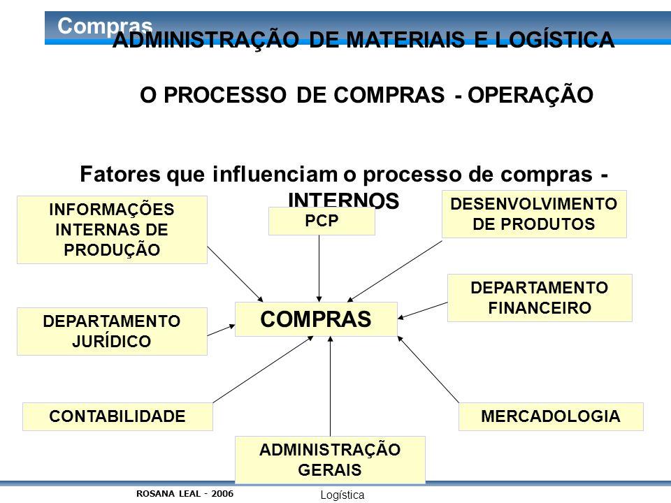 Logística Compras O PROCESSO DE COMPRAS - OPERAÇÃO Fatores que influenciam o processo de compras - INTERNOS COMPRAS INFORMAÇÕES INTERNAS DE PRODUÇÃO D