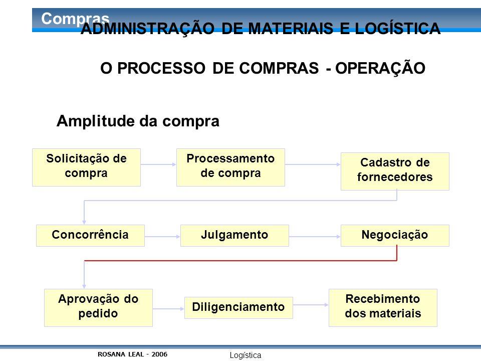 Logística Compras O PROCESSO DE COMPRAS - OPERAÇÃO Amplitude da compra Solicitação de compra Processamento de compra Cadastro de fornecedores Concorrê