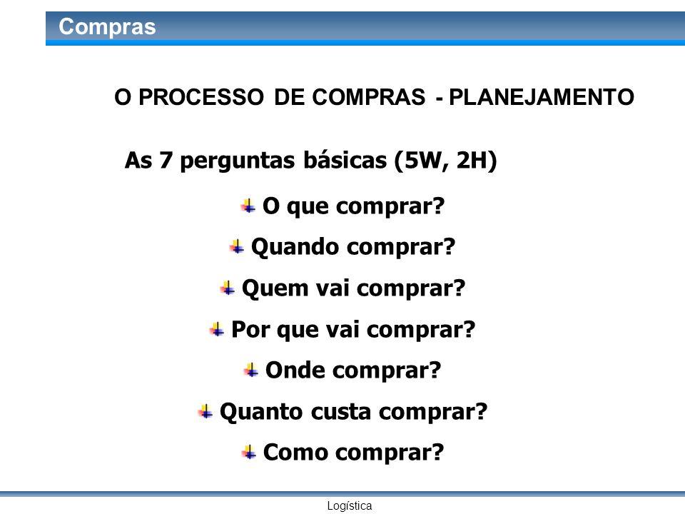 Logística Compras O PROCESSO DE COMPRAS - PLANEJAMENTO As 7 perguntas básicas (5W, 2H) O que comprar? Quando comprar? Quem vai comprar? Por que vai co