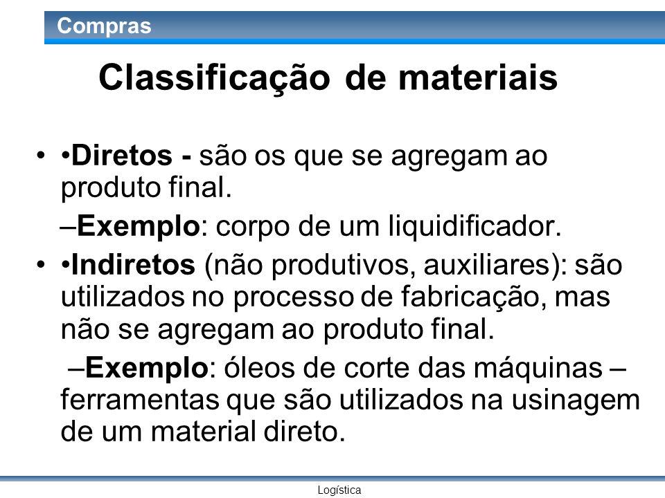 Logística Compras Classificação de materiais Diretos - são os que se agregam ao produto final. –Exemplo: corpo de um liquidificador. Indiretos (não pr