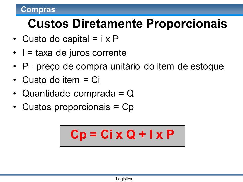 Logística Compras Custos Diretamente Proporcionais Custo do capital = i x P I = taxa de juros corrente P= preço de compra unitário do item de estoque