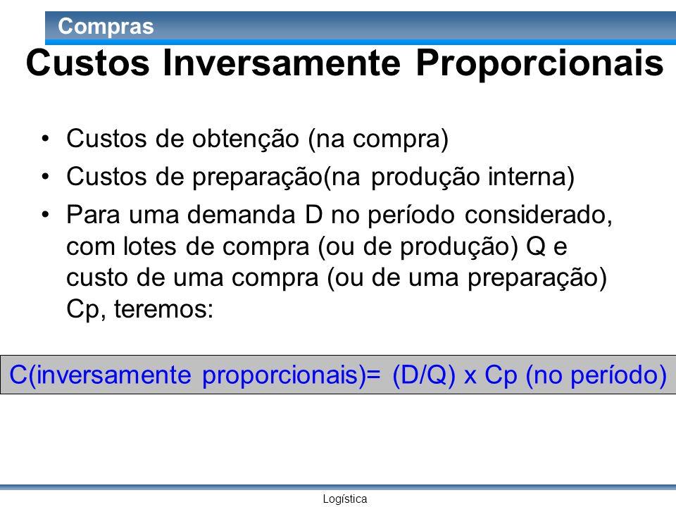 Logística Compras Custos Inversamente Proporcionais Custos de obtenção (na compra) Custos de preparação(na produção interna) Para uma demanda D no per