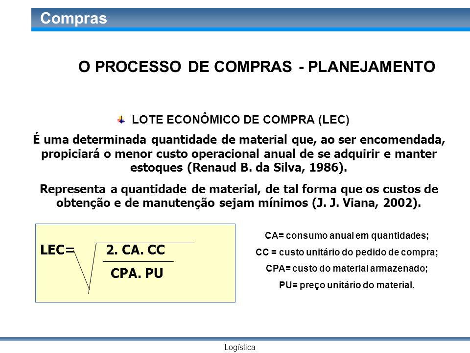 Logística Compras LOTE ECONÔMICO DE COMPRA (LEC) É uma determinada quantidade de material que, ao ser encomendada, propiciará o menor custo operaciona