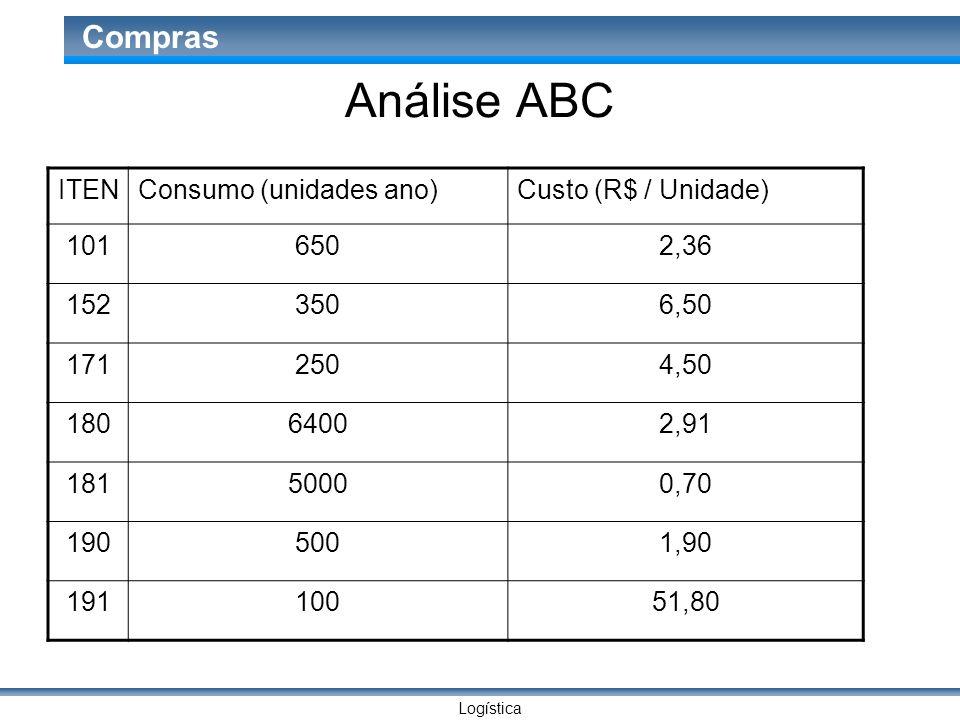 Logística Compras Análise ABC ITENConsumo (unidades ano)Custo (R$ / Unidade) 1016502,36 1523506,50 1712504,50 18064002,91 18150000,70 1905001,90 19110
