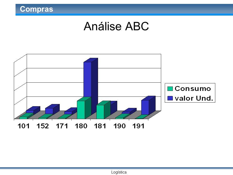 Logística Compras Análise ABC