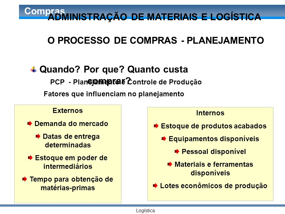 Logística Compras O PROCESSO DE COMPRAS - PLANEJAMENTO Quando? Por que? Quanto custa comprar? PCP - Planejamento e Controle de Produção Fatores que in