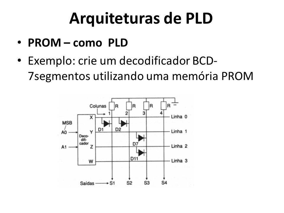 Arquiteturas de PLD PROM – como PLD Exemplo: crie um decodificador BCD- 7segmentos utilizando uma memória PROM