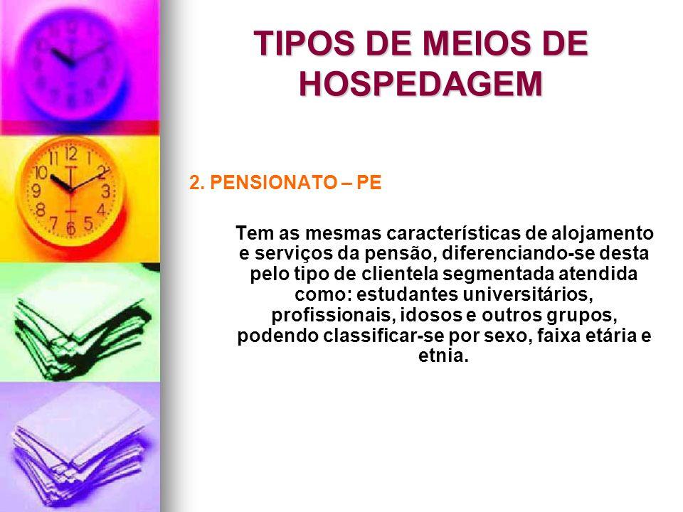 TIPOS DE MEIOS DE HOSPEDAGEM 2. PENSIONATO – PE Tem as mesmas características de alojamento e serviços da pensão, diferenciando-se desta pelo tipo de