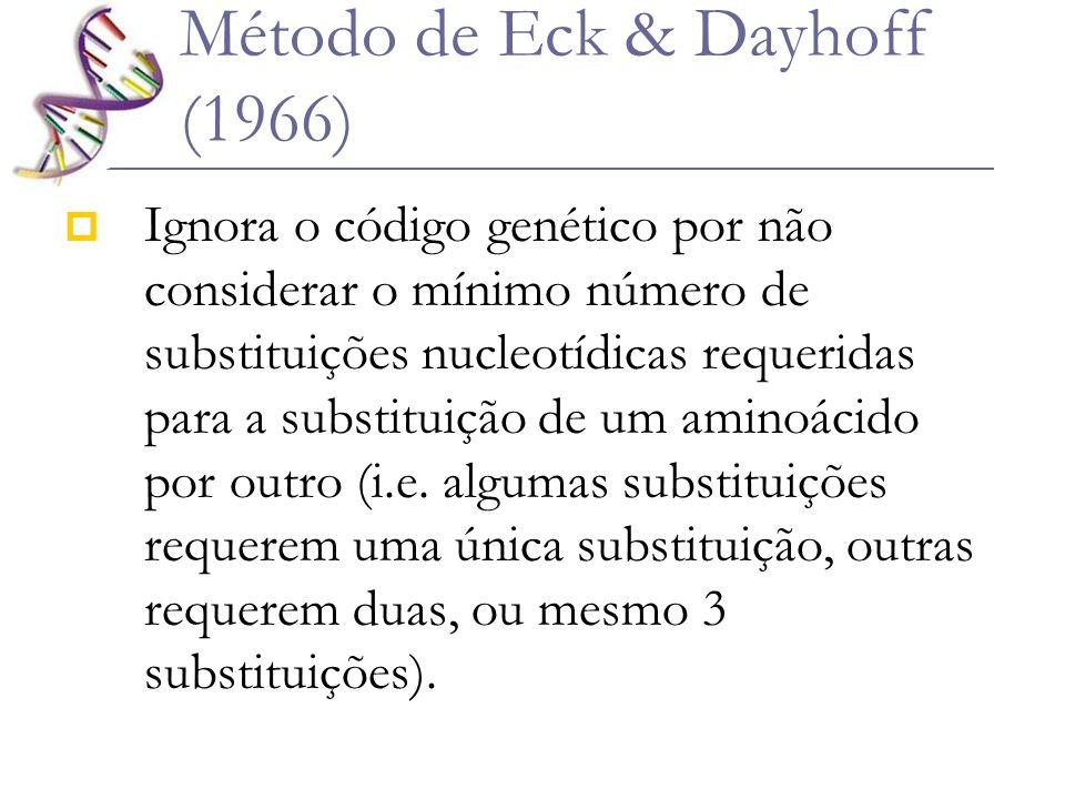Método de Eck & Dayhoff (1966) Ignora o código genético por não considerar o mínimo número de substituições nucleotídicas requeridas para a substituiç