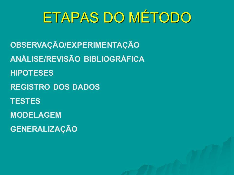 ETAPAS DO MÉTODO OBSERVAÇÃO/EXPERIMENTAÇÃO ANÁLISE/REVISÃO BIBLIOGRÁFICA HIPOTESES REGISTRO DOS DADOS TESTES MODELAGEM GENERALIZAÇÃO