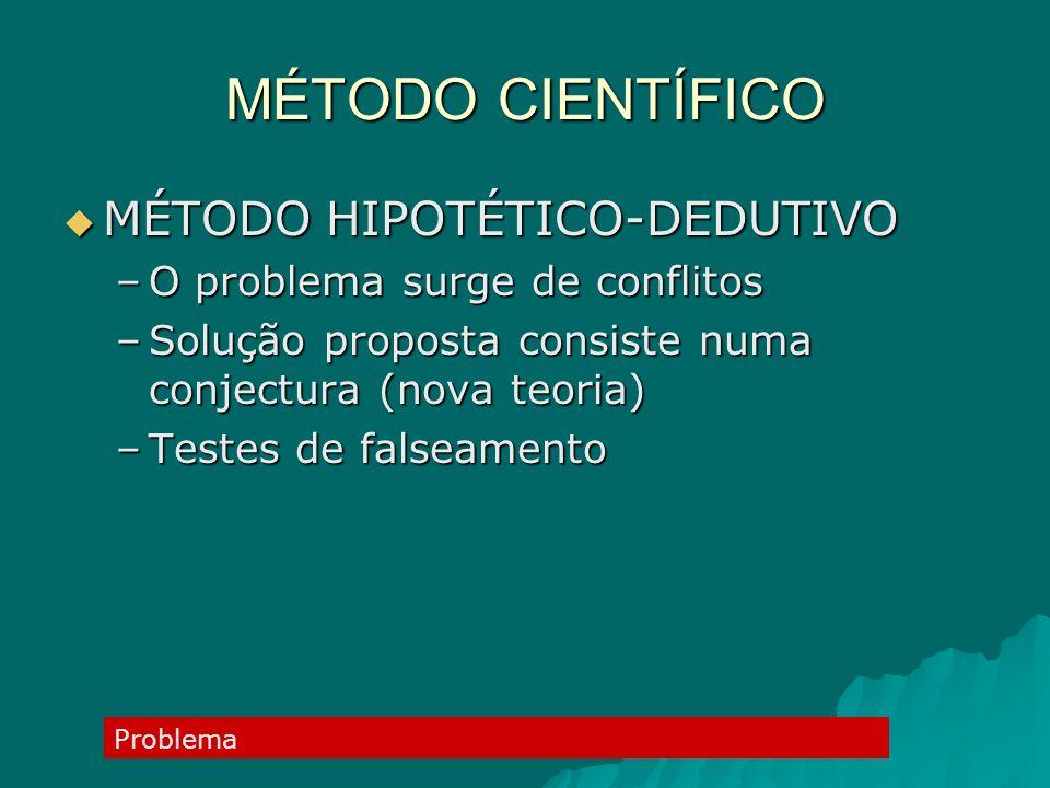 MÉTODO CIENTÍFICO MÉTODO HIPOTÉTICO-DEDUTIVO MÉTODO HIPOTÉTICO-DEDUTIVO –O problema surge de conflitos –Solução proposta consiste numa conjectura (nov