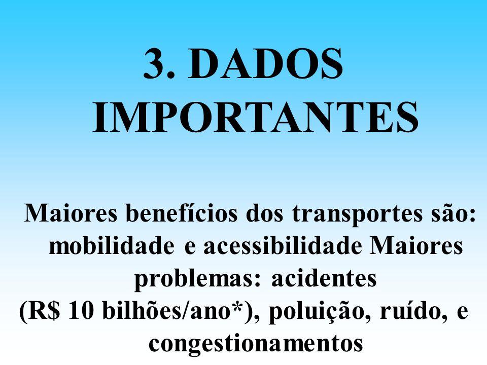 3. DADOS IMPORTANTES Maiores benefícios dos transportes são: mobilidade e acessibilidade Maiores problemas: acidentes (R$ 10 bilhões/ano*), poluição,