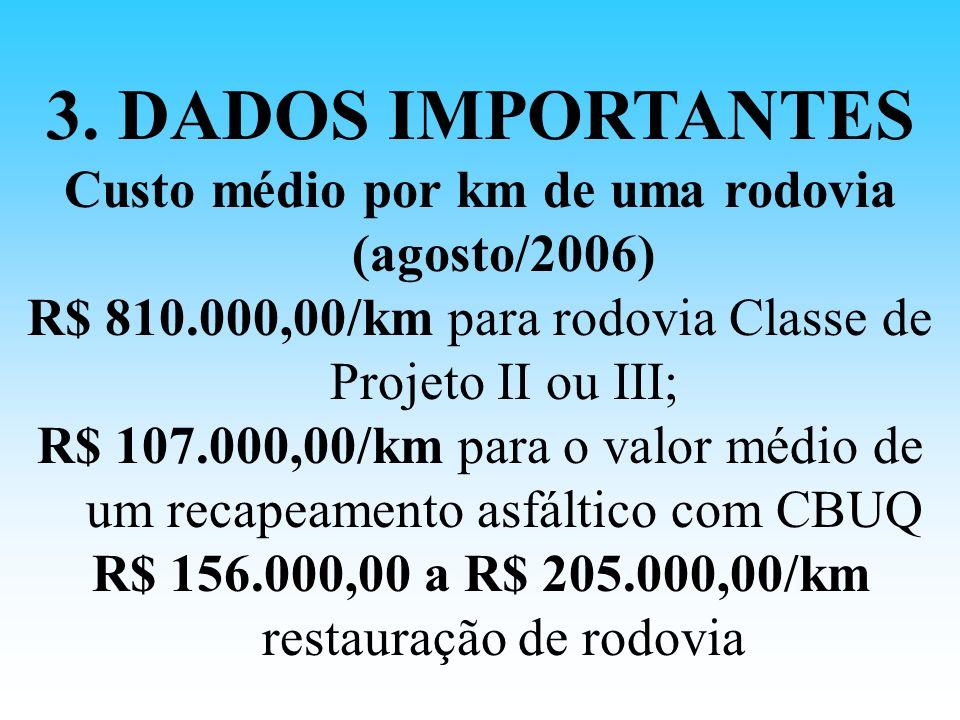 3. DADOS IMPORTANTES Custo médio por km de uma rodovia (agosto/2006) R$ 810.000,00/km para rodovia Classe de Projeto II ou III; R$ 107.000,00/km para