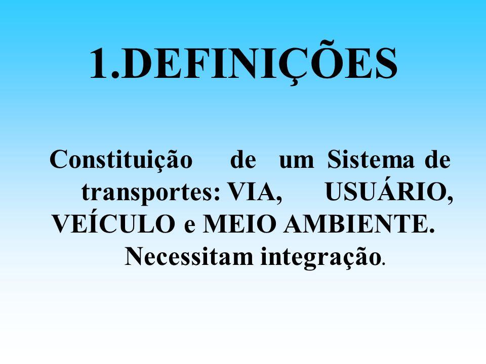 1.DEFINIÇÕES ConstituiçãodeumSistemade transportes:VIA,USUÁRIO, VEÍCULO e MEIO AMBIENTE. Necessitam integração.