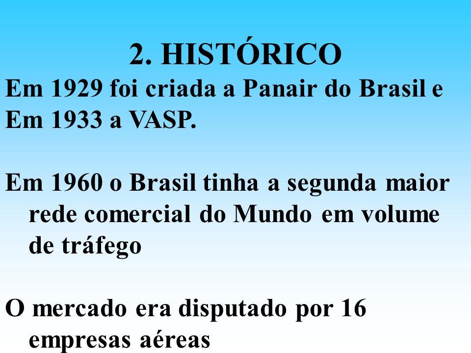 2. HISTÓRICO Em 1929 foi criada a Panair do Brasil e Em 1933 a VASP. Em 1960 o Brasil tinha a segunda maior rede comercial do Mundo em volume de tráfe