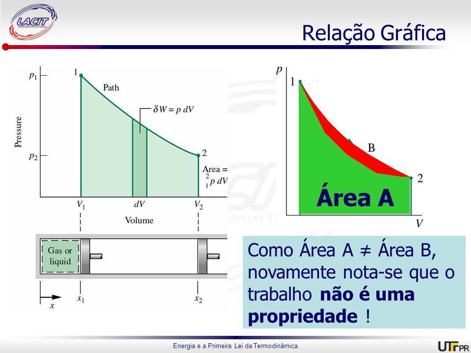 Energia e a Primeira Lei da Termodinâmica Relação Gráfica Área BÁrea A Como Área A Área B, novamente nota-se que o trabalho não é uma propriedade !