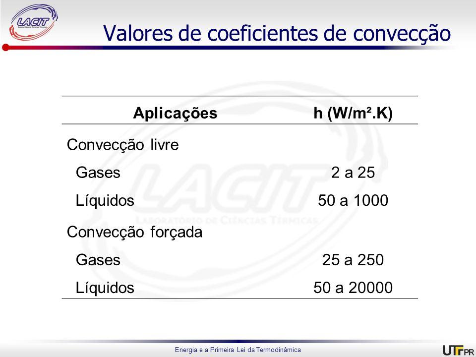 Energia e a Primeira Lei da Termodinâmica Valores de coeficientes de convecção Aplicaçõesh (W/m².K) Convecção livre Gases2 a 25 Líquidos50 a 1000 Conv