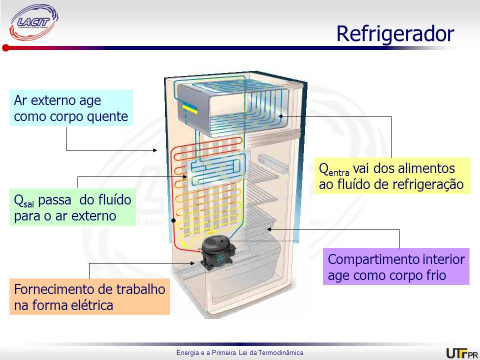Energia e a Primeira Lei da Termodinâmica Refrigerador Compartimento interior age como corpo frio Ar externo age como corpo quente Q entra vai dos ali