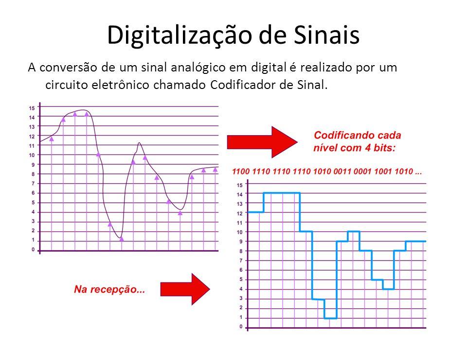 Digitalização de Sinais A conversão de um sinal analógico em digital é realizado por um circuito eletrônico chamado Codificador de Sinal.