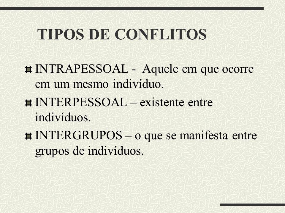 TIPOS DE CONFLITOS INTRAPESSOAL - Aquele em que ocorre em um mesmo indivíduo. INTERPESSOAL – existente entre indivíduos. INTERGRUPOS – o que se manife