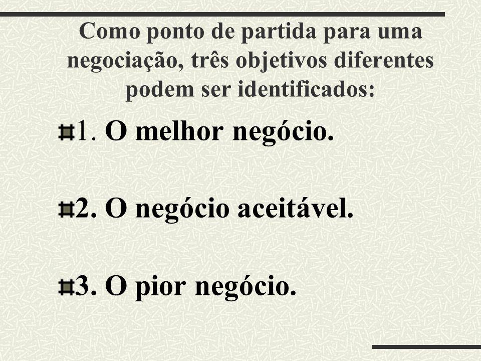 Como ponto de partida para uma negociação, três objetivos diferentes podem ser identificados: 1. O melhor negócio. 2. O negócio aceitável. 3. O pior n