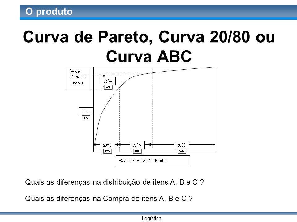 Logística O produto Curva de Pareto, Curva 20/80 ou Curva ABC Quais as diferenças na distribuição de itens A, B e C .