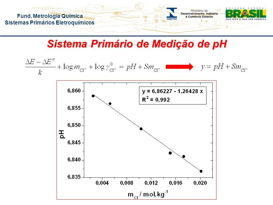 Fund. Metrologia Química Sistemas Primários Eletroquímicos Sistema Primário de Medição de pH