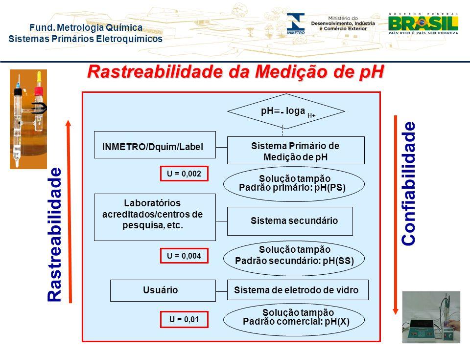 Fund. Metrologia Química Sistemas Primários Eletroquímicos Rastreabilidade da Medição de pH Sistema secundário Sistema Primário de Medição de pH Siste