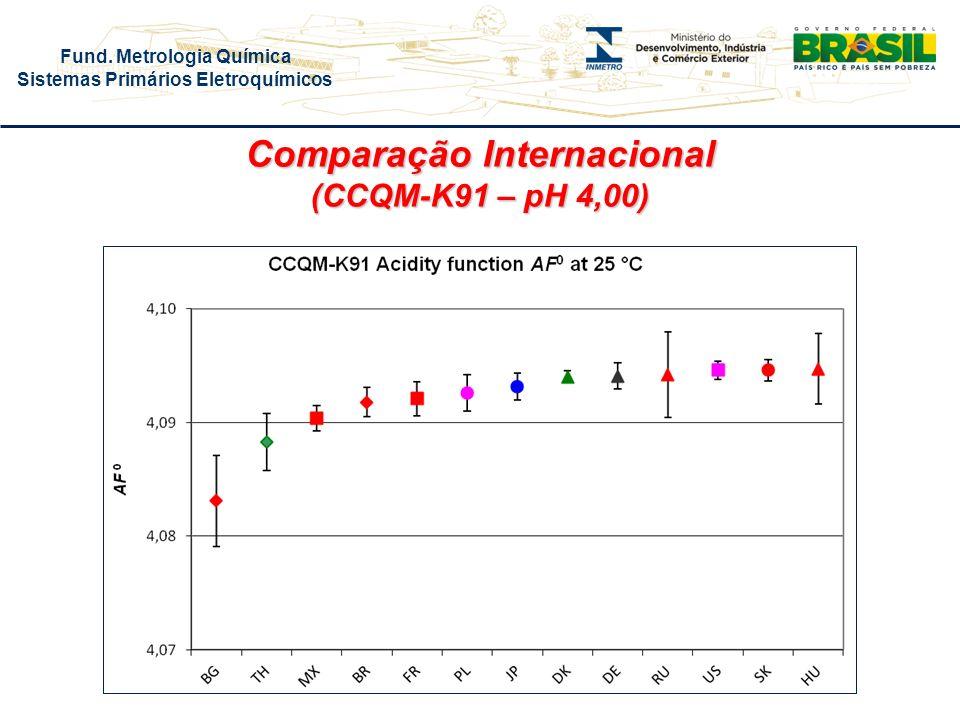 Fund. Metrologia Química Sistemas Primários Eletroquímicos Comparação Internacional (CCQM-K91 – pH 4,00)