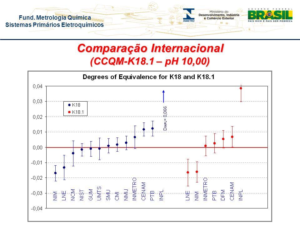 Fund. Metrologia Química Sistemas Primários Eletroquímicos Comparação Internacional (CCQM-K18.1 – pH 10,00)