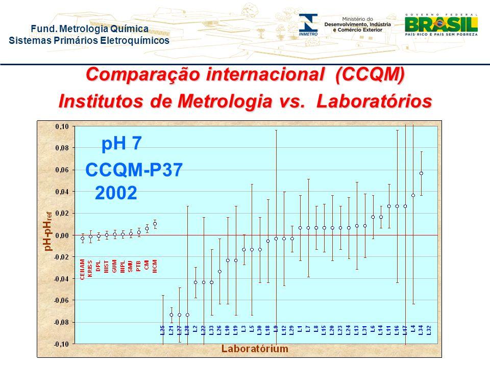 Fund. Metrologia Química Sistemas Primários Eletroquímicos Comparação internacional (CCQM) Institutos de Metrologia vs. Laboratórios CCQM-P37 pH 7 200