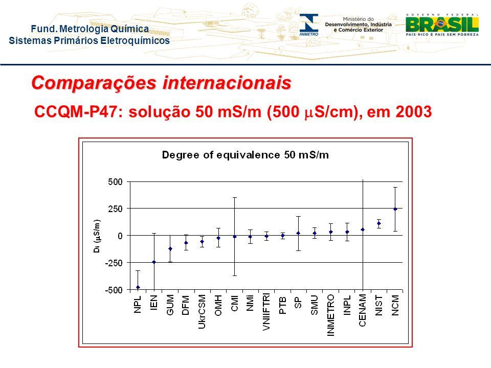 Fund. Metrologia Química Sistemas Primários Eletroquímicos CCQM-P47: solução 50 mS/m (500 S/cm), em 2003 Comparações internacionais