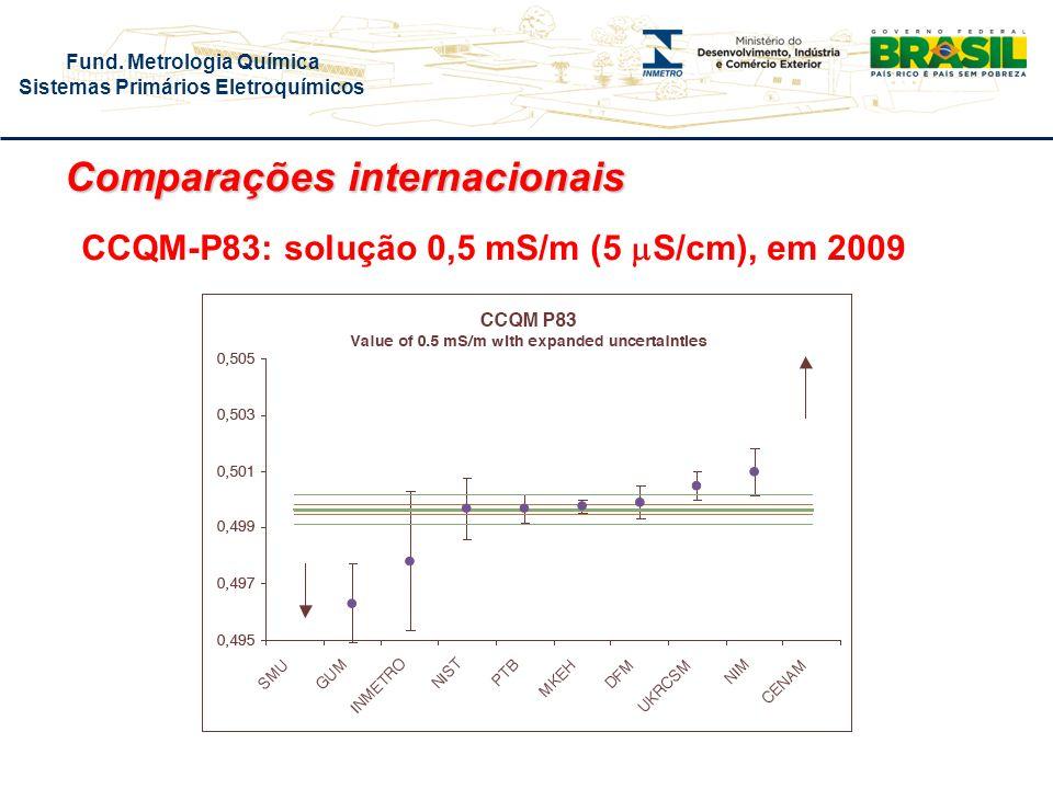 Fund. Metrologia Química Sistemas Primários Eletroquímicos CCQM-P83: solução 0,5 mS/m (5 S/cm), em 2009 Comparações internacionais