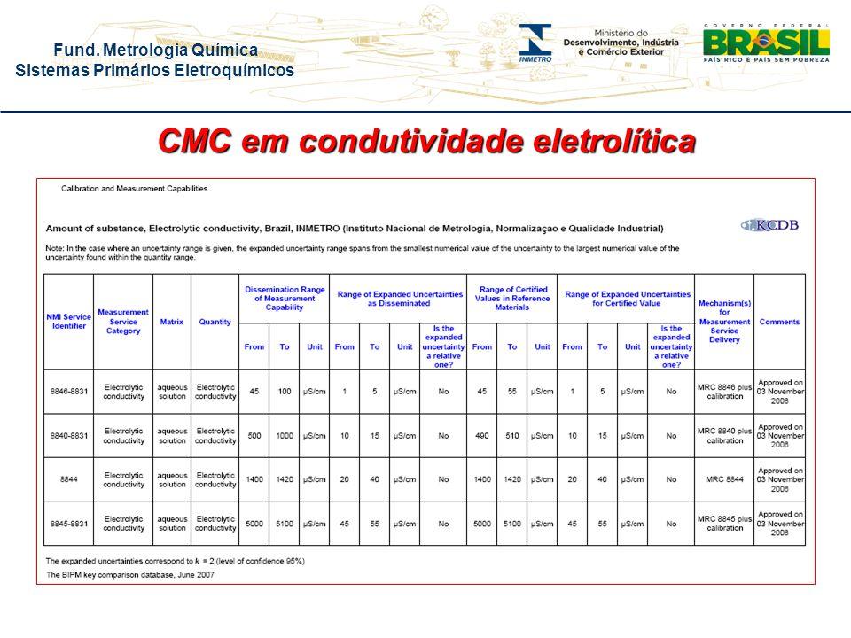 Fund. Metrologia Química Sistemas Primários Eletroquímicos CMC em condutividade eletrolítica