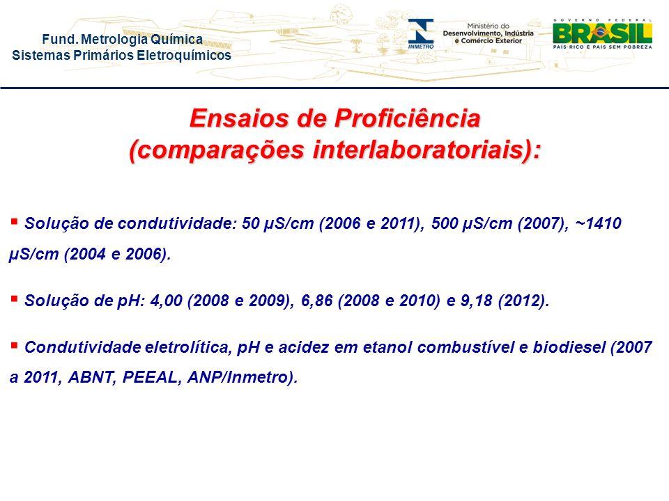Fund. Metrologia Química Sistemas Primários Eletroquímicos Solução de condutividade: 50 µS/cm (2006 e 2011), 500 µS/cm (2007), ~1410 µS/cm (2004 e 200
