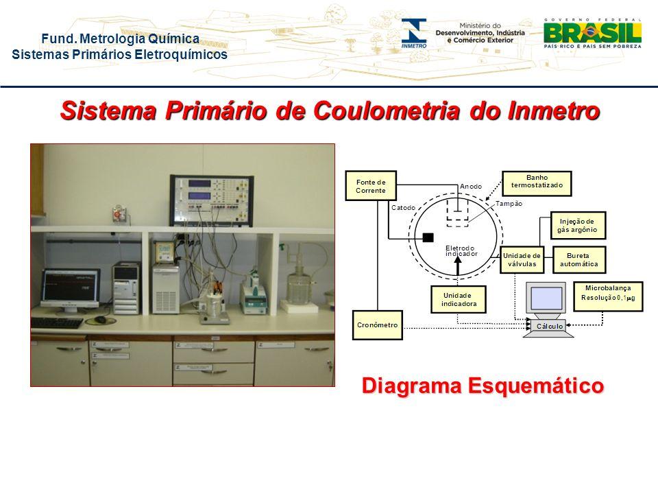 Fund. Metrologia Química Sistemas Primários Eletroquímicos Sistema Primário de Coulometria do Inmetro Diagrama Esquemático