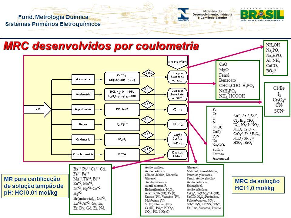 Fund. Metrologia Química Sistemas Primários Eletroquímicos MRC desenvolvidos por coulometria MR para certificação de solução tampão de pH: HCl 0,01 mo