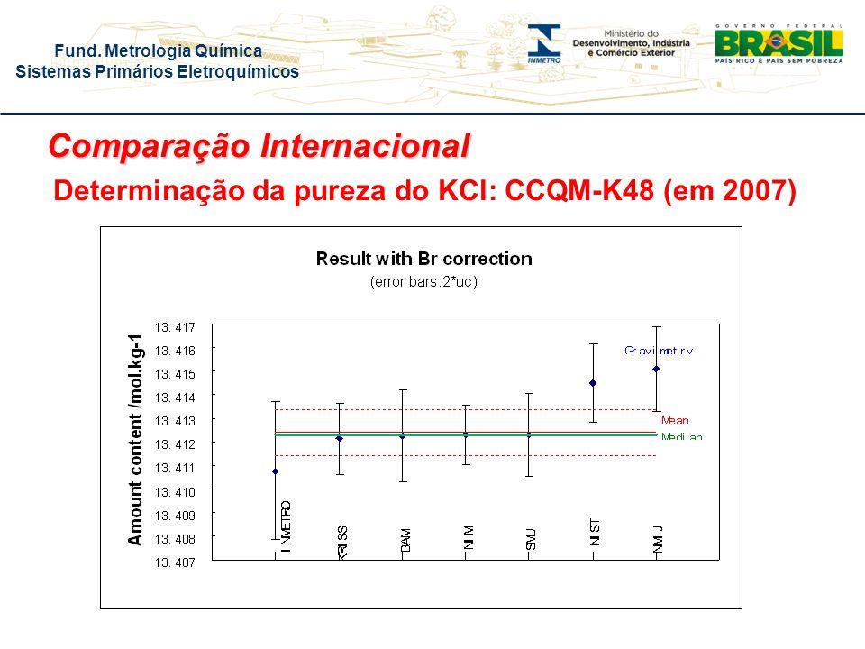 Fund. Metrologia Química Sistemas Primários Eletroquímicos Comparação Internacional Determinação da pureza do KCl: CCQM-K48 (em 2007)